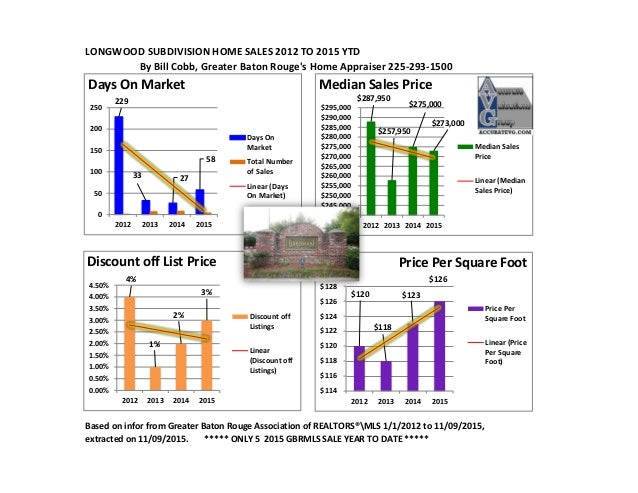 LONGWOOD SUBDIVISION HOME SALES 2012 TO 2015 YTD By Bill Cobb, Greater Baton Rouge's Home Appraiser 225-293-1500 Based on ...
