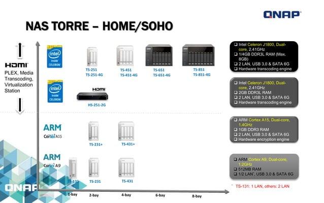 QG-103N MOBILE NAS El Mini NAS 7-in-1 con Múltiples Funciones y Más NAS Móvil – File storage & sharing on the go Nube Pers...