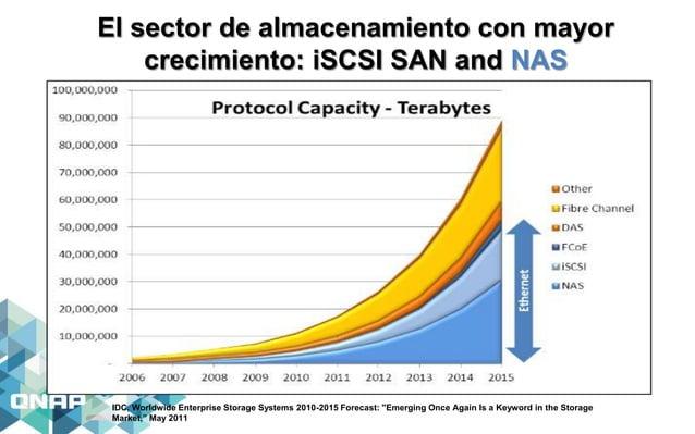 El sector de almacenamiento con mayor crecimiento: iSCSI SAN and NAS IDC, Worldwide Enterprise Storage Systems 2010-2015 F...