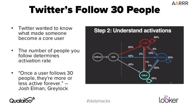Twitter's Follow 30 People  #datahacks  • Twitter wanted to know  what made someone  become a core user  • The number of p...