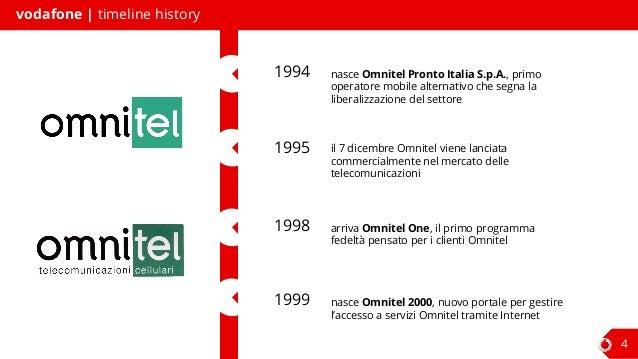 omnitel pronto italia Omnitel pronto italia case solution,omnitel pronto italia case analysis, omnitel pronto italia case study solution, describes the situation faced by omnitel soon after the launch of mobile services in italy in december 1995.