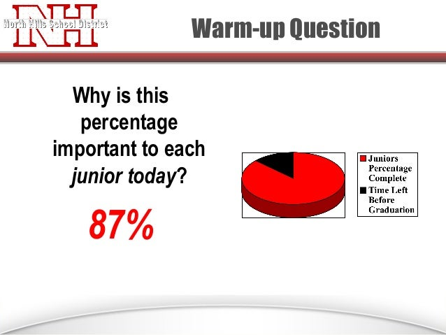 Warm-up Question Why is this percentage important to each junior today?  87%