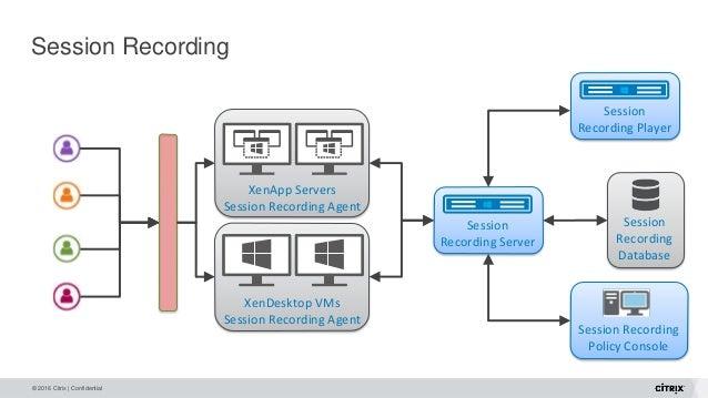 © 2016 Citrix | Confidential Session Recording Session Recording Server Session Recording Policy Console Session Recording...