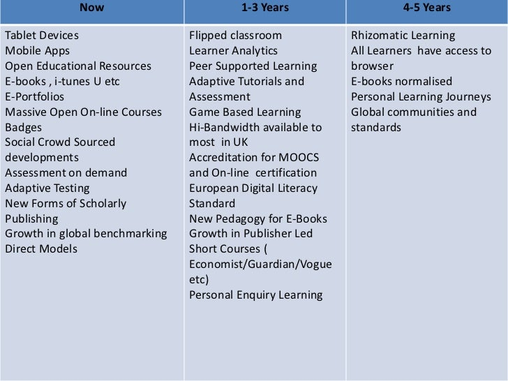 Now                         1-3 Years                    4-5 YearsTablet Devices                  Flipped classroom       ...