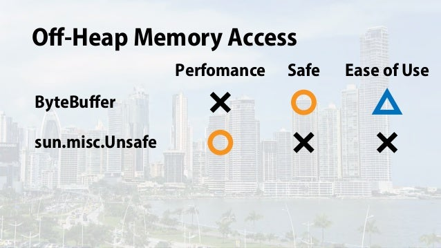 Off-Heap Memory Access sun.misc.Unsafe ByteBuffer Perfomance Safe Ease of Use