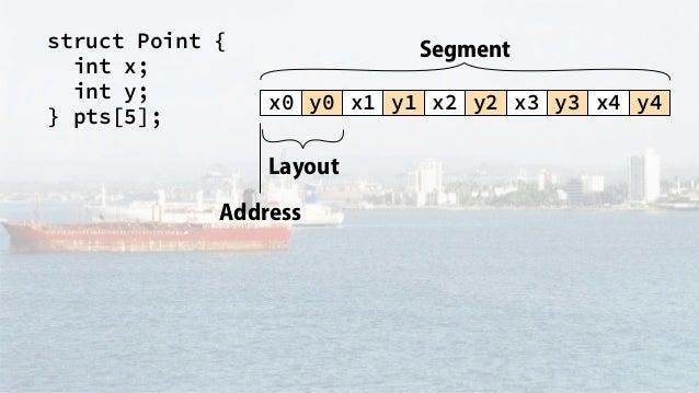struct Point { int x; int y; } pts[5]; x0 y0 x1 y1 x2 y2 x3 y3 x4 y4 Segment Layout Address