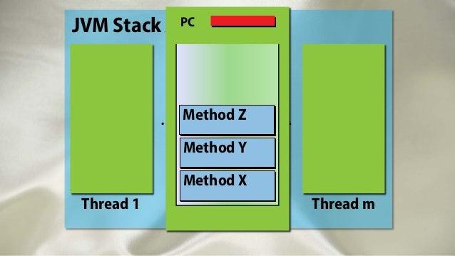 Thread 1 Thread n Thread m … … JVM Stack AreaPC Method X Method Y Method Z