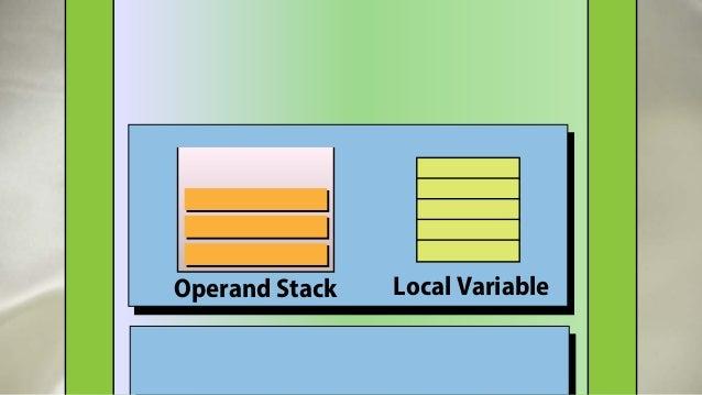 Thread 1 Thread n Thread m … … JVM Stack AreaPC Method X Method Y Method Z Operand Stack Local Variable