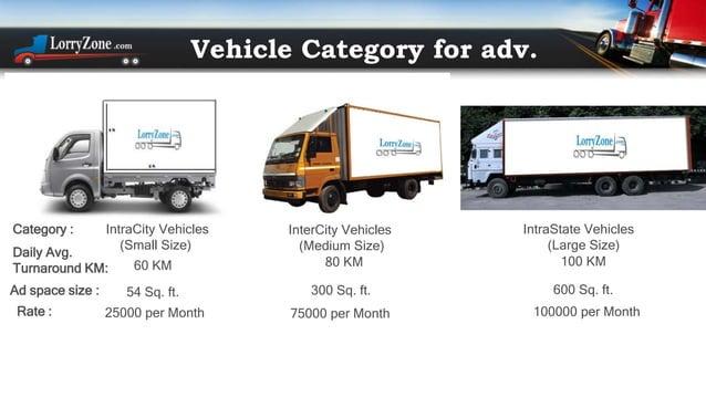 +91-9873611583 admin@lorryzone.com www.Lorryzone.com