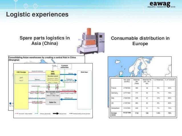 Dabbawalas' Unique Supply Chain Model