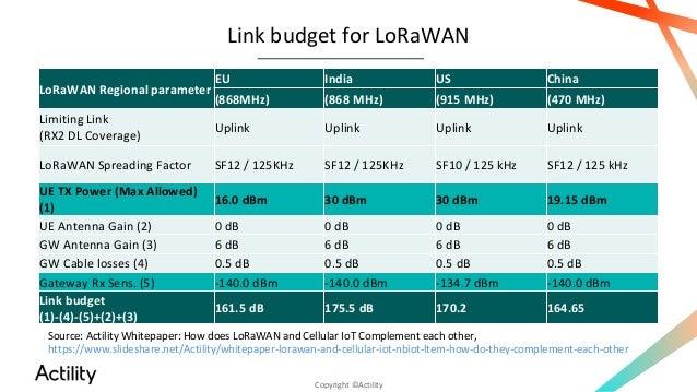 Designing LoRaWAN for dense IoT deployments webinar