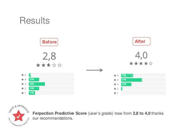 Results Before After Ferpection Predictive Score (user's grade) rose from 2,8 to 4,0 thanks our recommandations.