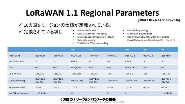 LoRaWAN AS923 と ARIB STD-T108 Slide 3