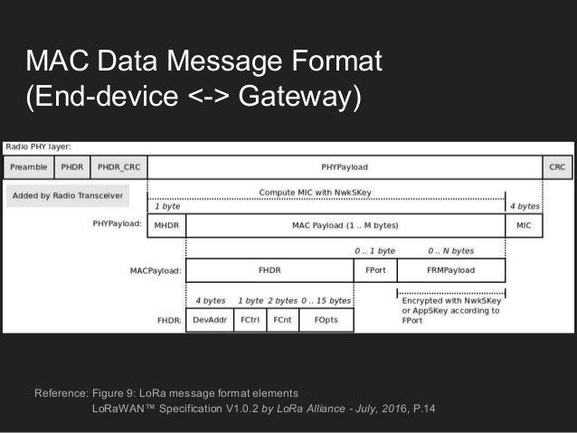 LoRaWAN class module and subsystem