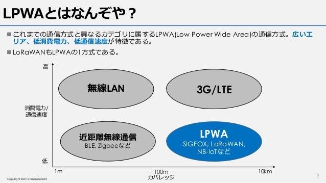 LoRaWAN v1.1仕様読解 Class A Slide 2