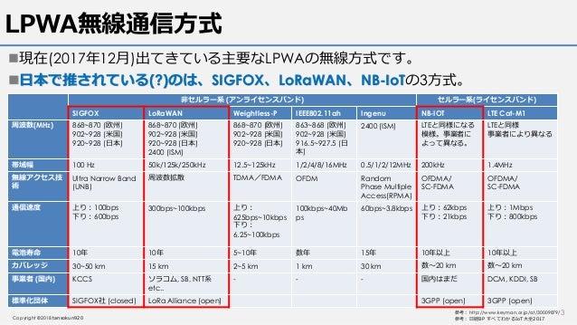 LoRaWAN v1.1仕様読解 Class A Slide 3