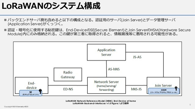 LoRaWAN v1.1仕様読解 Class A