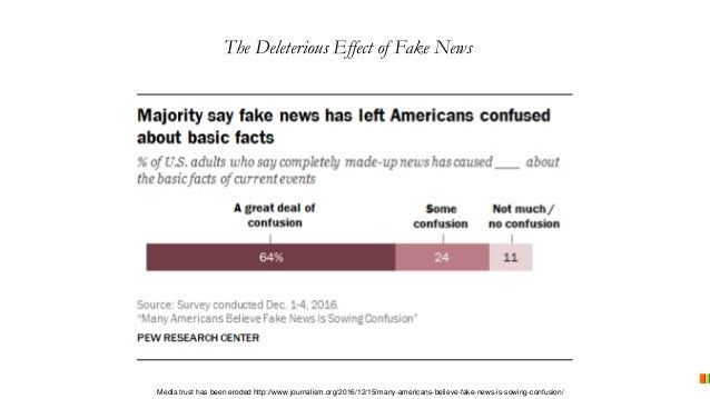 The Deleterious Effect of Fake News Media trust has been eroded http://www.journalism.org/2016/12/15/many-americans-believ...