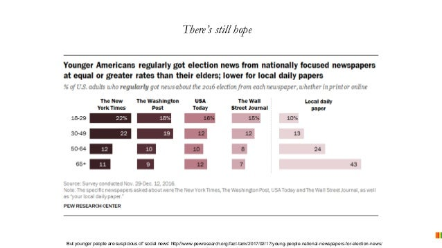 There's still hope But younger people are suspicious of 'social news' http://www.pewresearch.org/fact-tank/2017/02/17/youn...