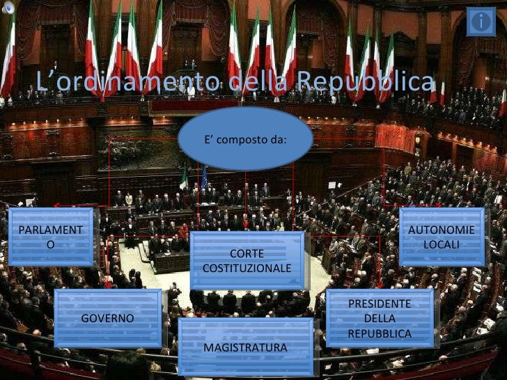 L'ordinamento della Repubblica E' composto da: PARLAMENTO GOVERNO MAGISTRATURA PRESIDENTE DELLA REPUBBLICA AUTONOMIE LOCAL...
