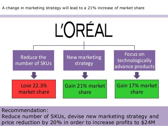 market entry strategy of l oreal L'oreal case study: strategic management the company has main long-term goal concerning its entry on the market is to successfully execute its strategy of.