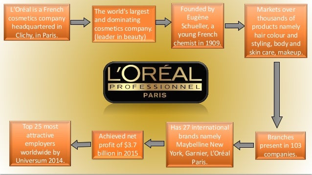 marketing strategies l'oreal The ar developer will join the beauty giant's digital division to help create more tech-focused tools for customers.