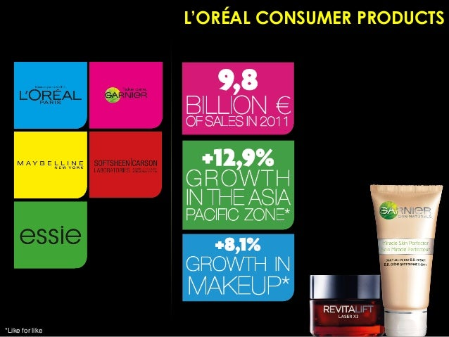 SWOT Analysis of L'Oreal Essay