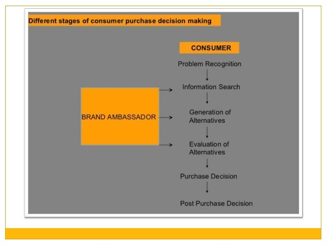 brand ambassadors and consumer behaviour their The influence of indonesian celebrity brand celebrity brand ambassadors, consumer buying behavior the key element of brand ambassadors lies in their ability.
