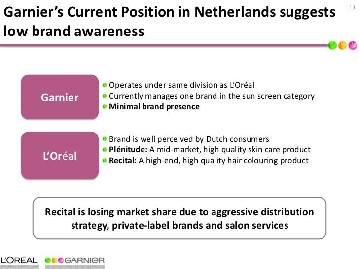 Loreal Strategic Analysis