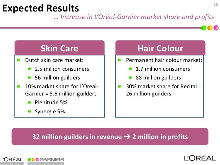 marketing strategy of loreal L'oréal group was able to penetrate the indian market with a tailored strategy  that mixed localized tactics with standardized ones for example.