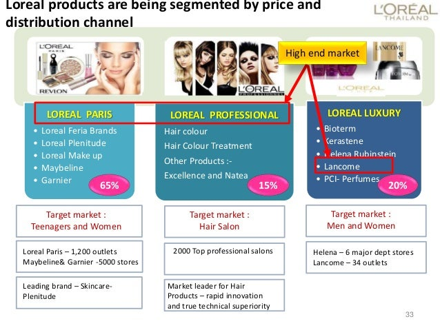 l oreal plenitude case L'oreal of paris: bringing class to mass with plénitude a case bringing class to mass with plénitude a case solution l'oreal plenitude case study 1995.