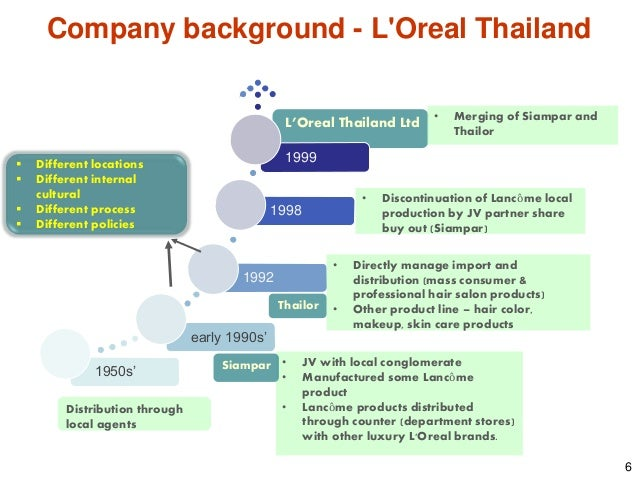 thailand swot Essays - largest database of quality sample essays and research papers on swot analysis of thai airways.