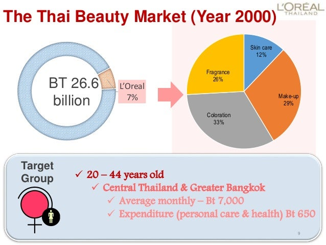 The Assessment Of Loreal Thailand Case Study