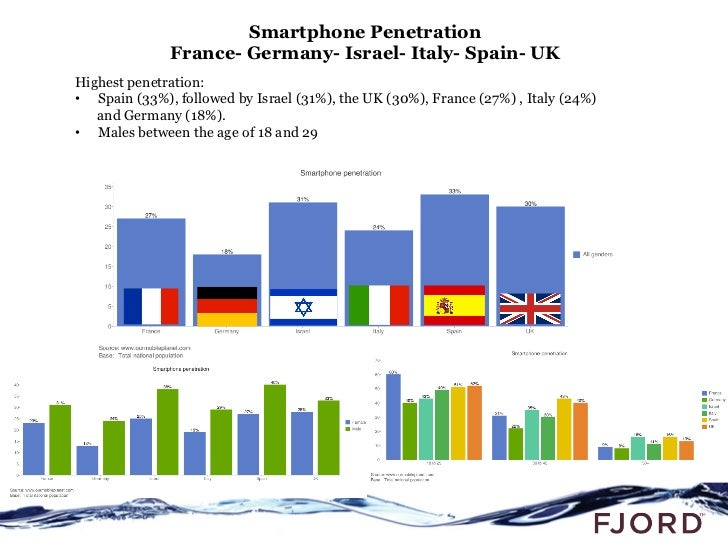 Mobile…Tablet…. Numbers and Stats Slide 2