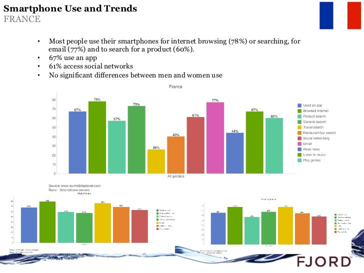 Mobile…Tablet…. Numbers and Stats Slide 3
