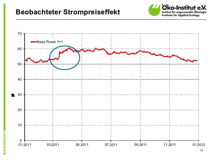 Beobachteter Strompreiseffekt    70              Base Power Y+1    60    50    40    30WMCNRUVEh)(/    20    10     0    0...