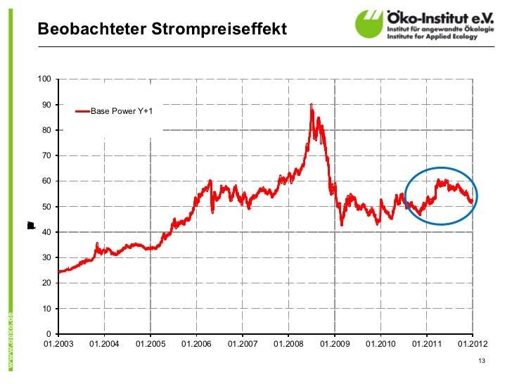 Beobachteter Strompreiseffekt    100     90               Base Power Y+1     80     70     60     50WMCNRUVEh)(/     40   ...
