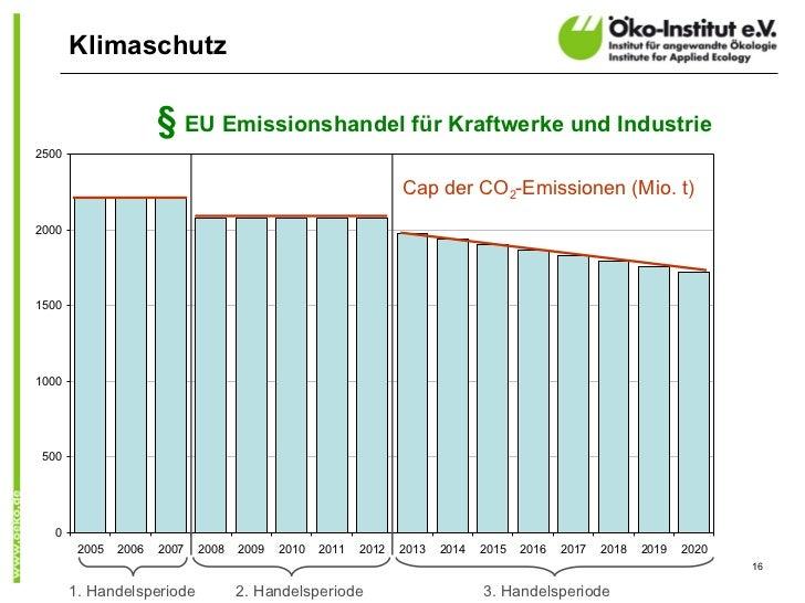 Klimaschutz                      § EU Emissionshandel für Kraftwerke und Industrie2500                                    ...