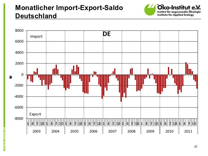 Monatlicher Import-Export-Saldo    Deutschland    8000             Import                             DE    6000    4000  ...