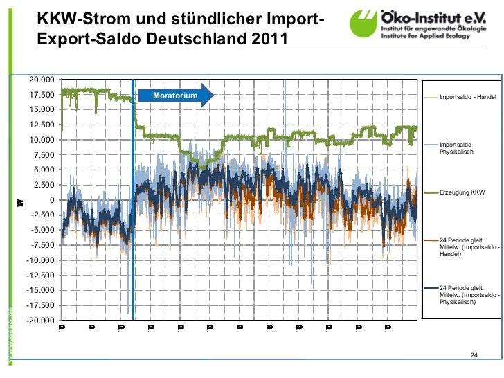 KKW-Strom und stündlicher Import-      Export-Saldo Deutschland 2011    20.000    17.500                Moratorium        ...