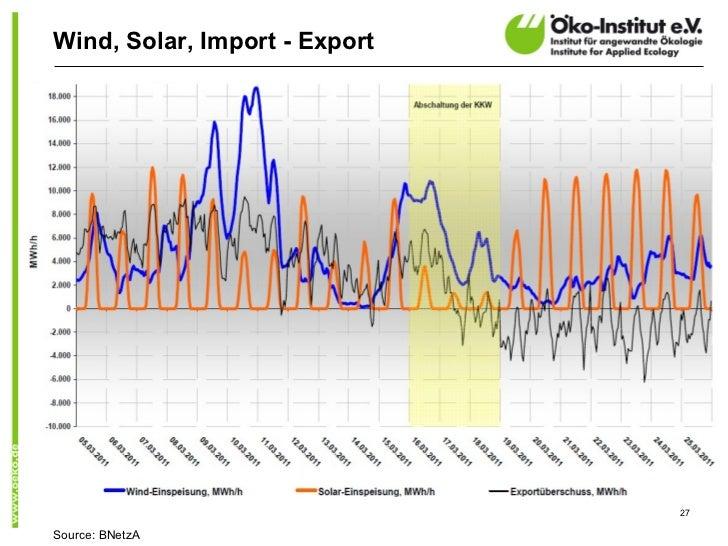 Wind, Solar, Import - Export                               27Source: BNetzA