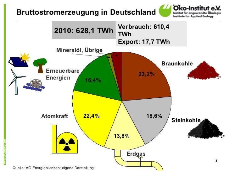 Bruttostromerzeugung in Deutschland                                       Verbrauch: 610,4                       2010: 628...