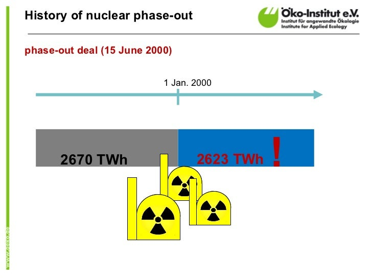 History of nuclear phase-outphase-out deal (15 June 2000)                           1 Jan. 2000       2670 TWh            ...