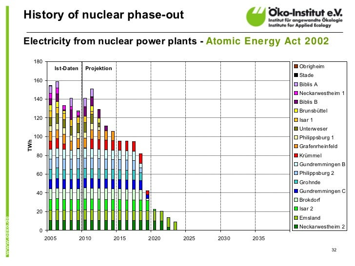 History of nuclear phase-outElectricity from nuclear power plants - Atomic Energy Act 2002      180               Ist-Date...
