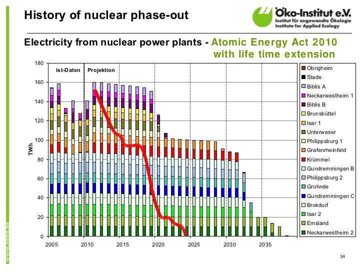 History of nuclear phase-outElectricity from nuclear power plants - Atomic Energy Act 2010                                ...