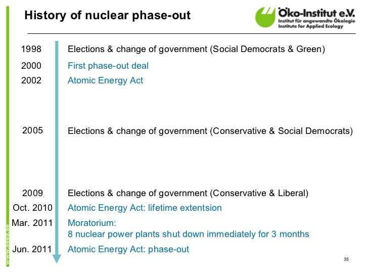 History of nuclear phase-out  1998      Elections & change of government (Social Democrats & Green)  2000      First phase...
