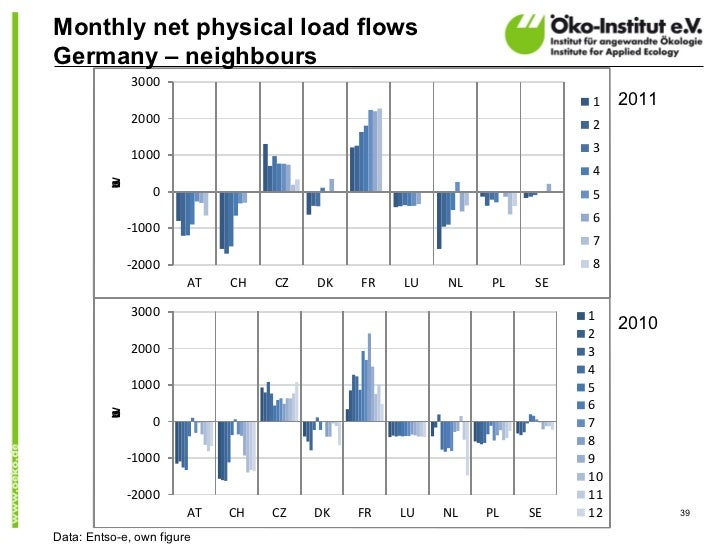 Monthly net physical load flowsGermany – neighbours              3000                                                     ...