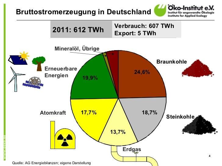 Bruttostromerzeugung in Deutschland                                                  Verbrauch: 607 TWh                   ...