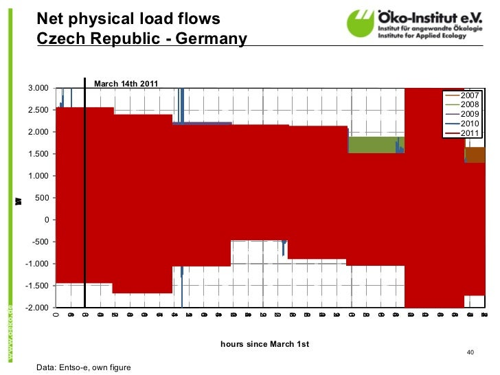 Net physical load flows      Czech Republic - Germany                         March 14th 2011    3.000                    ...
