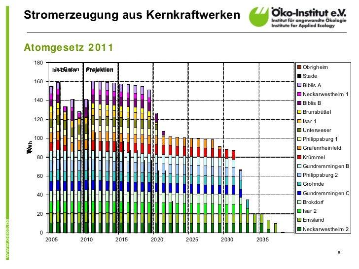 Stromerzeugung aus KernkraftwerkenAtomgesetz 2011      180               Ist-Daten    Projektion                          ...
